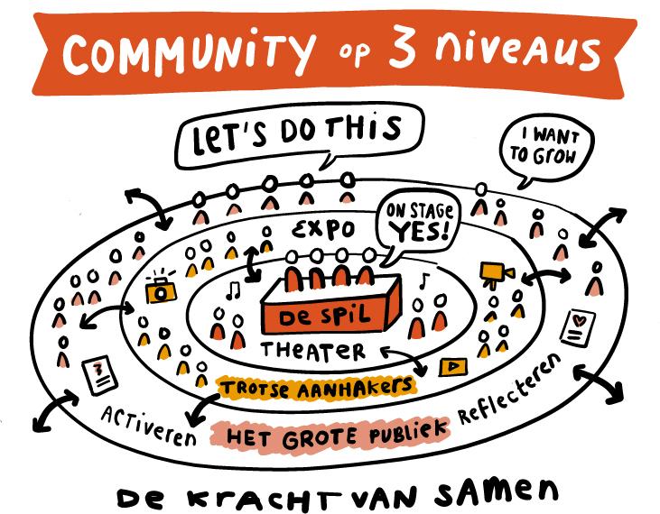 Trots54 community op drie niveaus